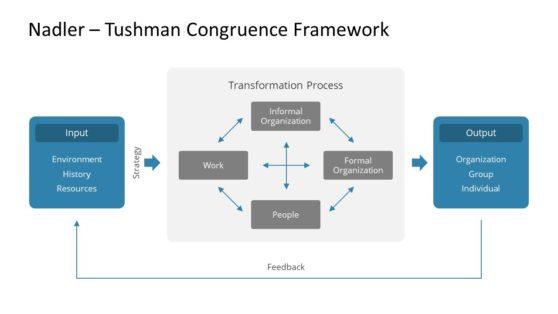 Nadler-Tushman Problem Solving Model PPT