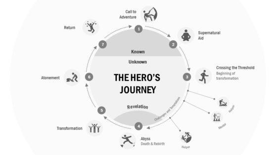 Hero Journey Circular Diagram Template