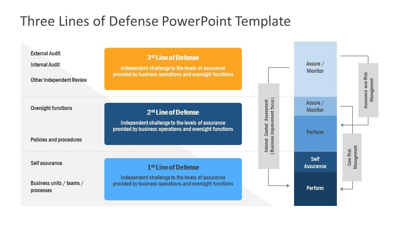 Risk Management Template Lines of Defense