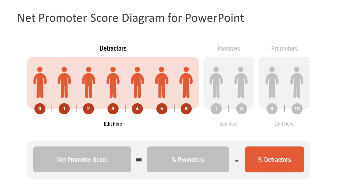 NPS Template for Customer Satisfaction
