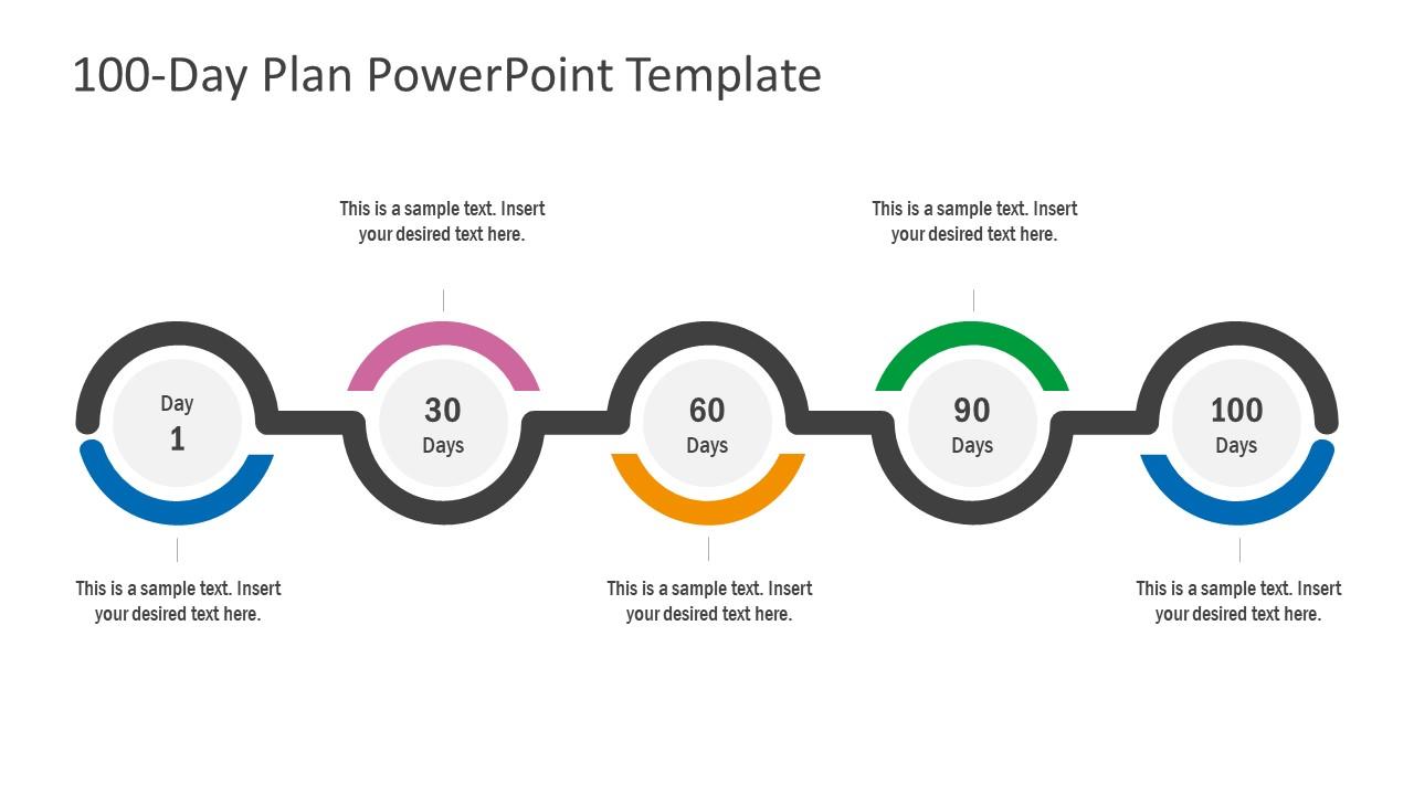 Presentation of 100 Day Plan Strategy