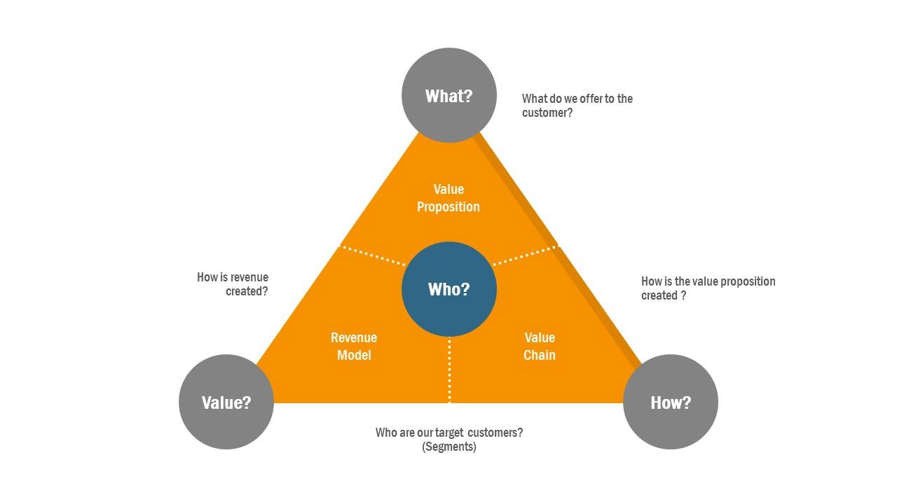 Business Model Innovation Slide
