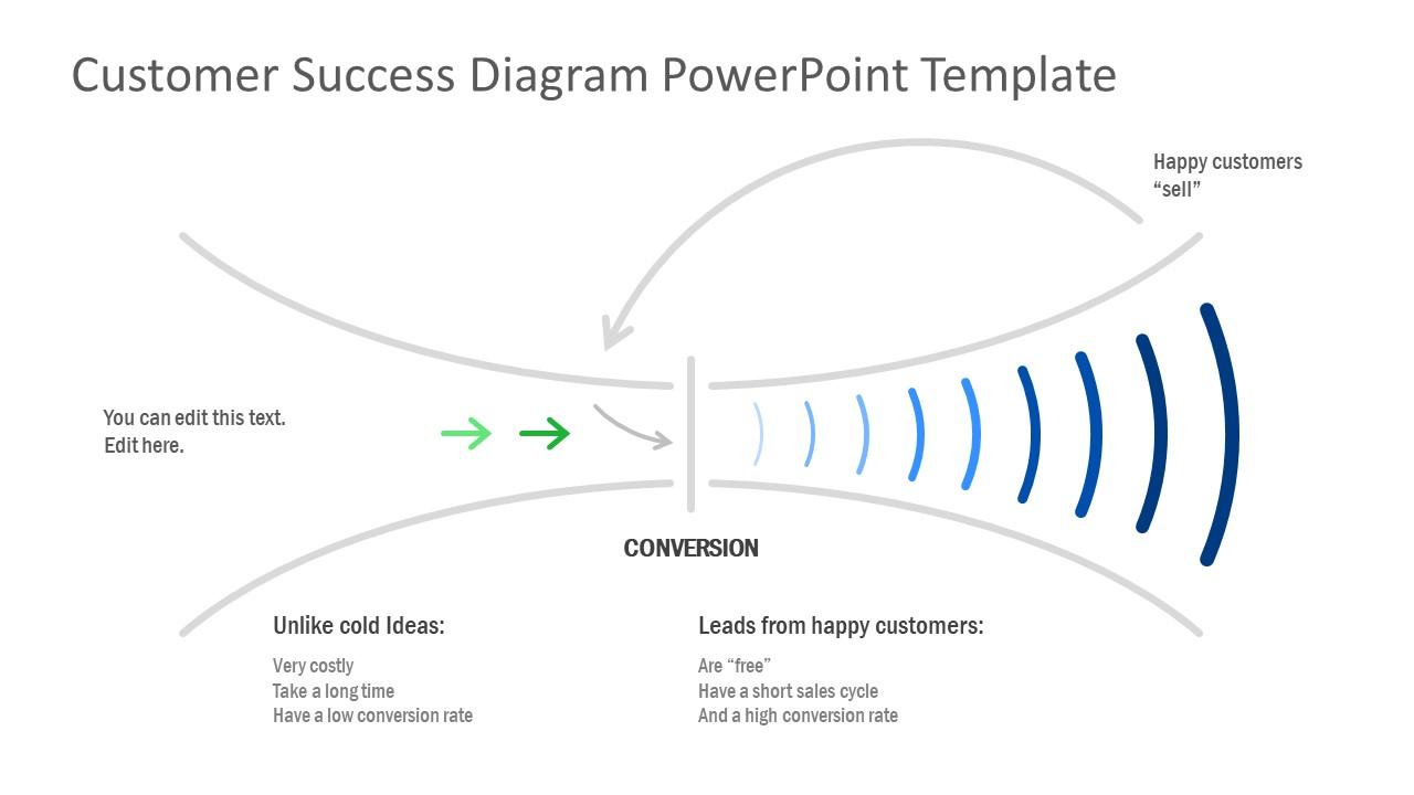 PowerPoint Customer Success Concept