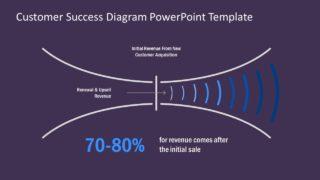 Business Funnel Customer Satisfaction