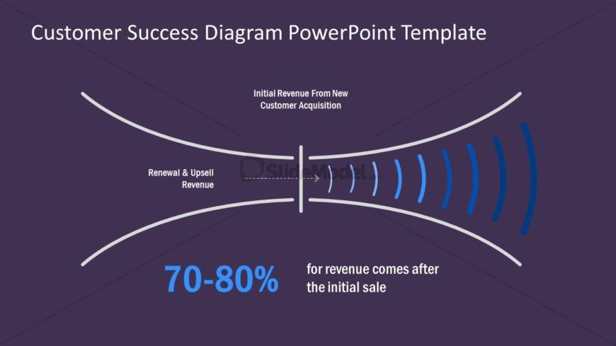 Business Funnel Customer Satisfaction