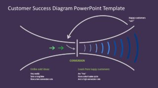 Slide of Customer Success Impact