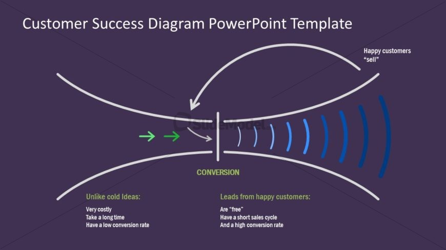 Slide of Customer Success Impact