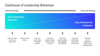 Continuum Leadership PowerPoint Template