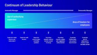 Presentation of Continuum Leadership