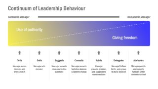 Continuum Leadership Situational PowerPoint