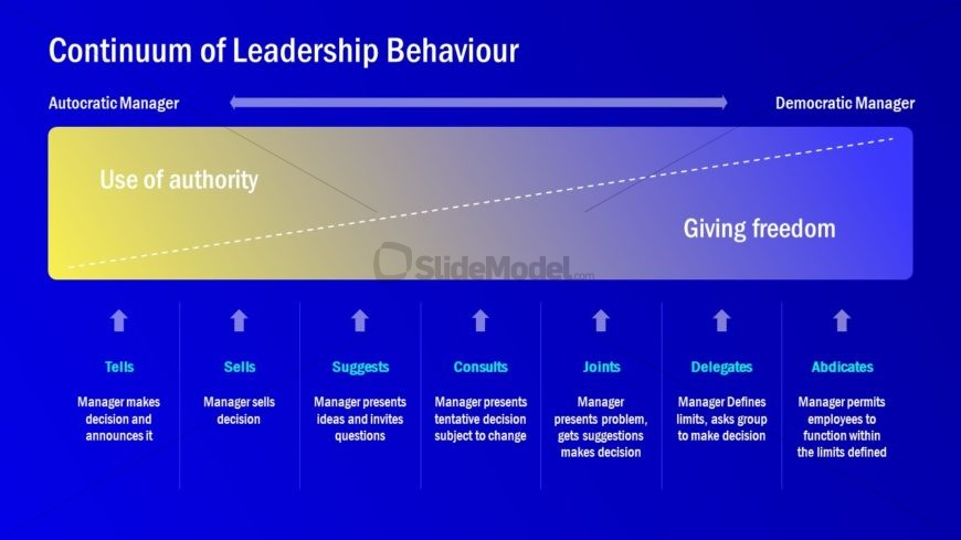 Continuum Leadership PowerPoint Layout