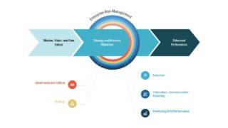 Presentation of Enterprise Risk Management