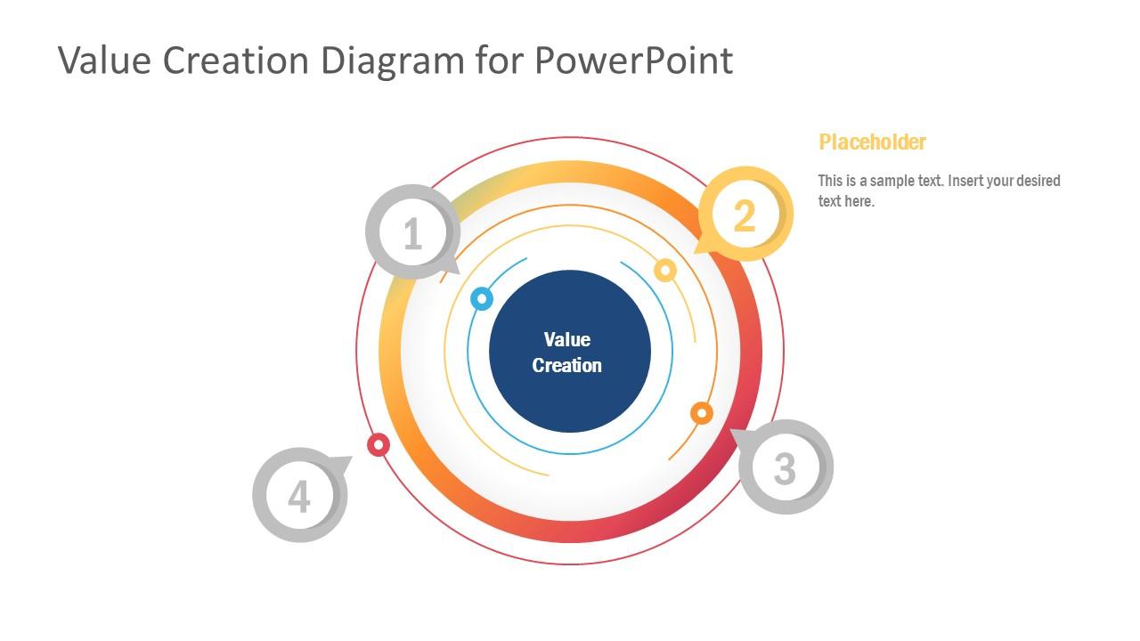 Business Value Creation Diagram