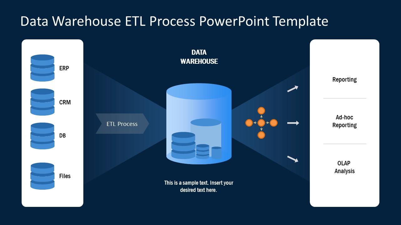 Model Presentation of ELT Process