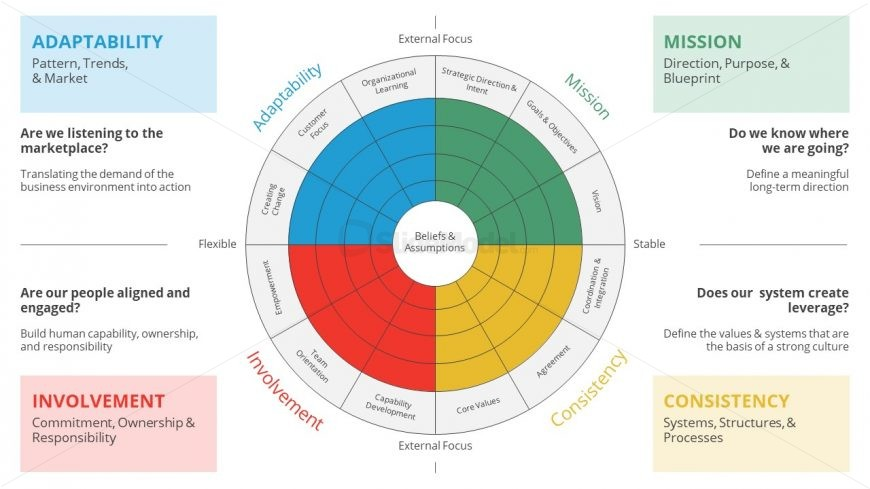 Presentation for Corporate Culture Denison Model