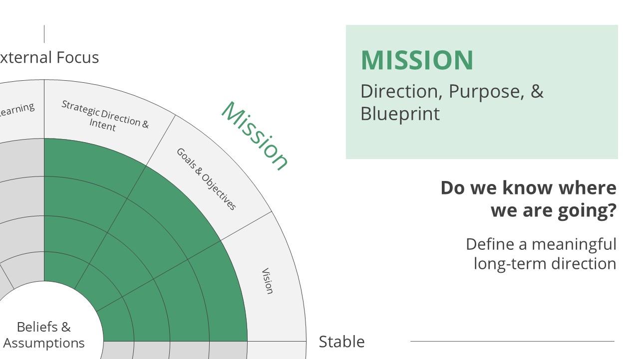 Slide of Denison Model Mission Section