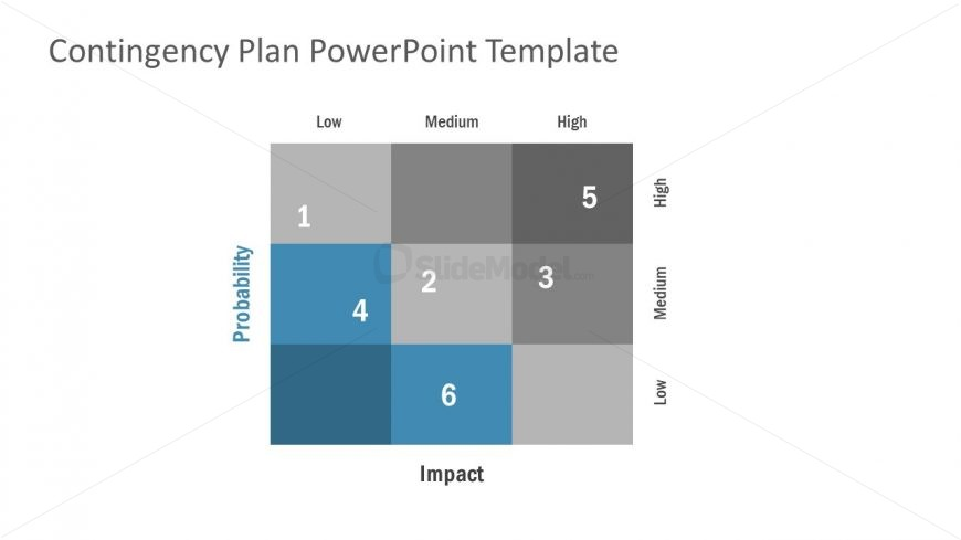 Probability Impact Matrix Contingency Plan