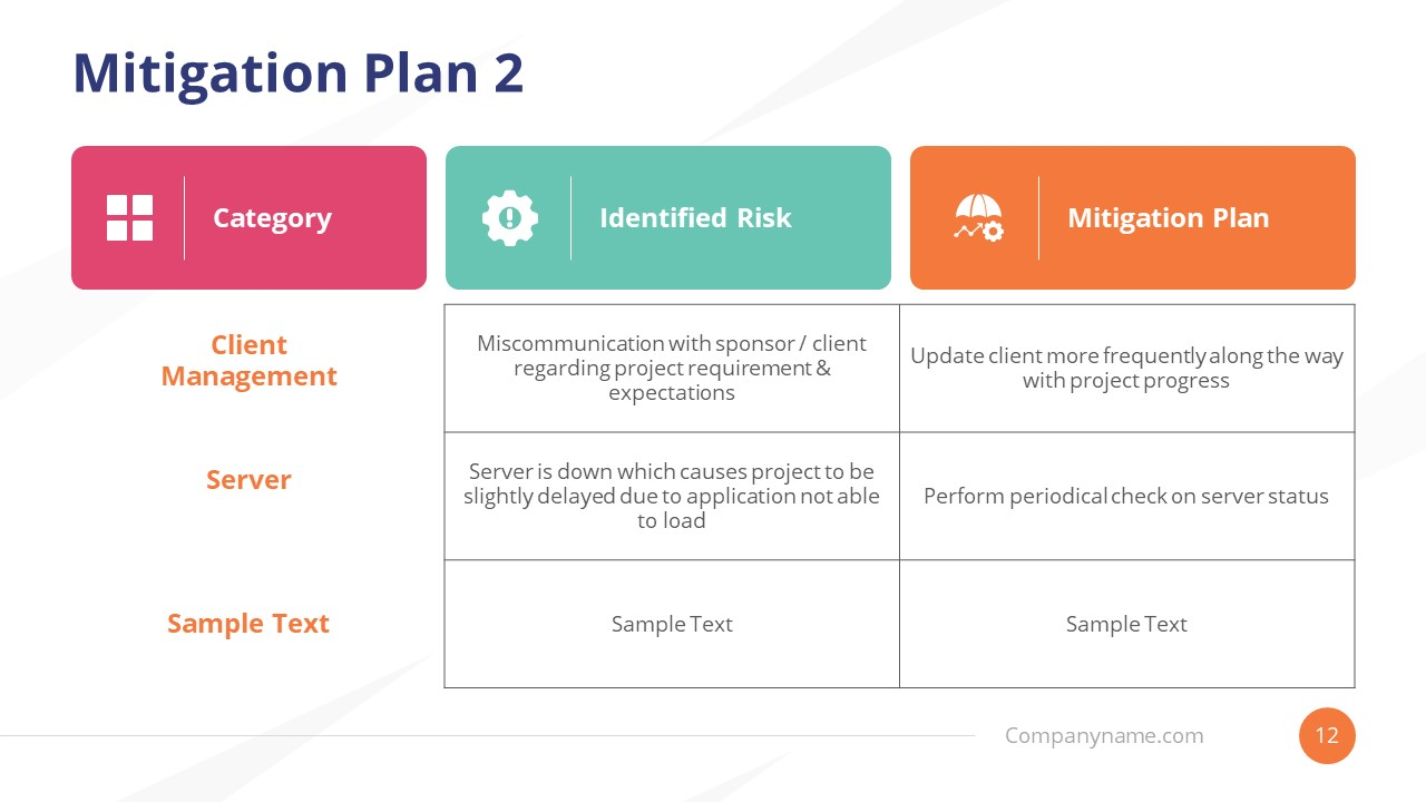 Template of Business Continuity Mitigation