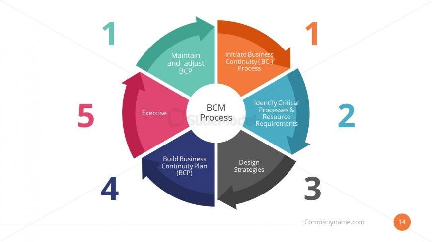 Business Continuity Plan Process