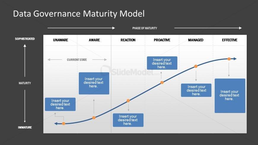 Slide of Data Chart Governance Maturity
