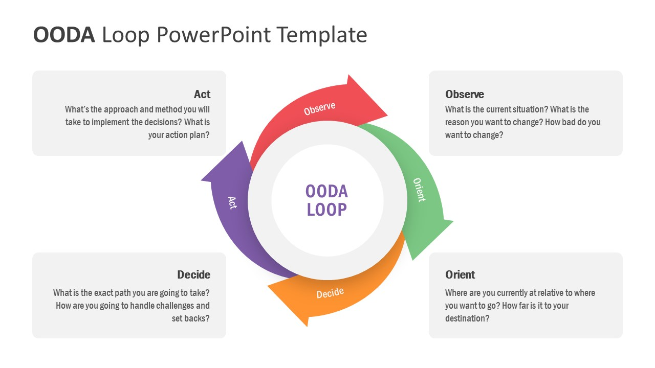 Chevron Sequence of OODA Loop
