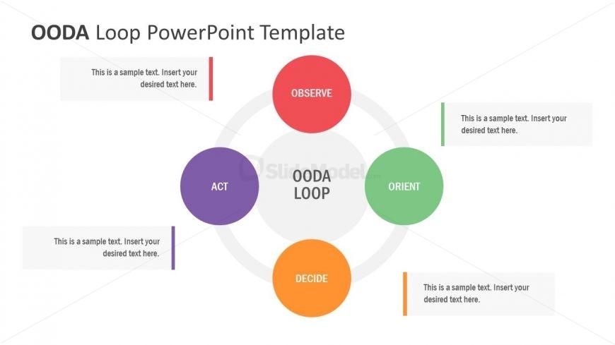 Presentation of OODA Loop for Strategy