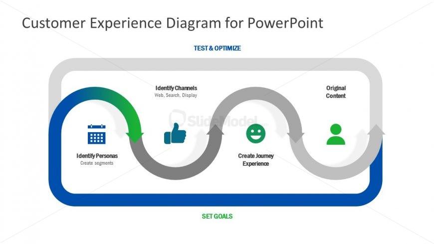 Editable Presentation of Customer Experience