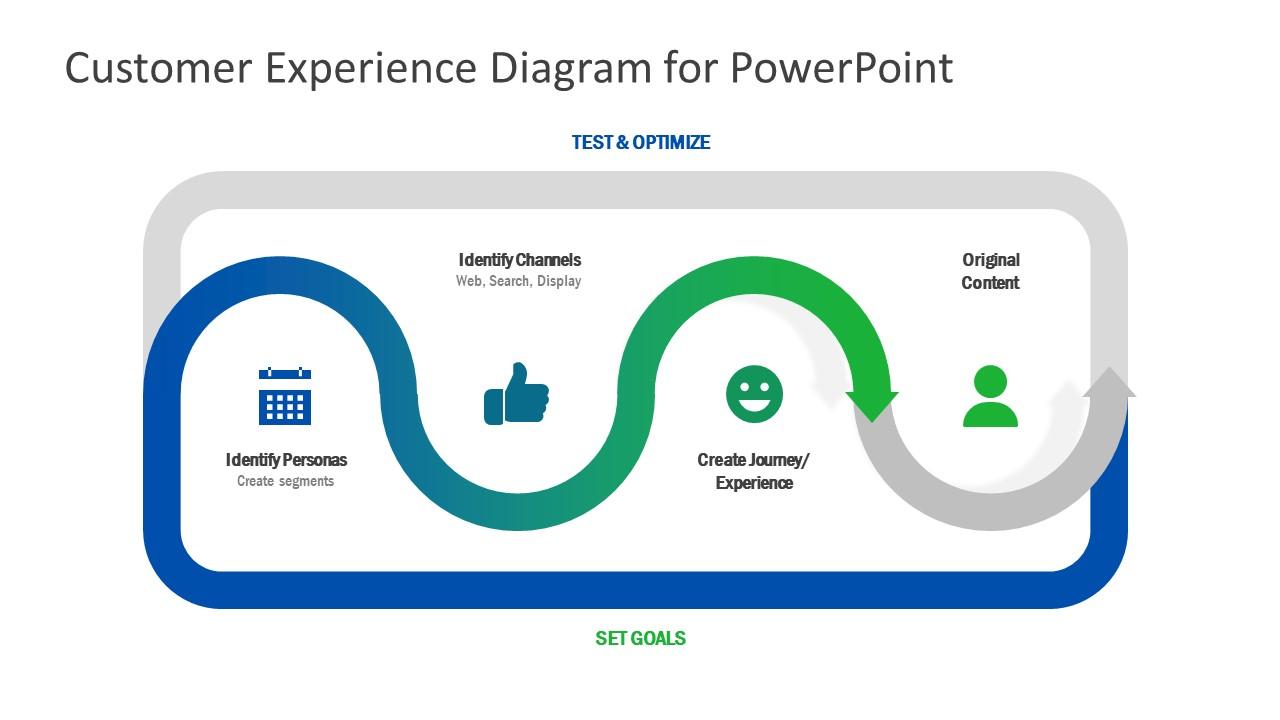 Marketing Analysis PowerPoint Customer-Centric