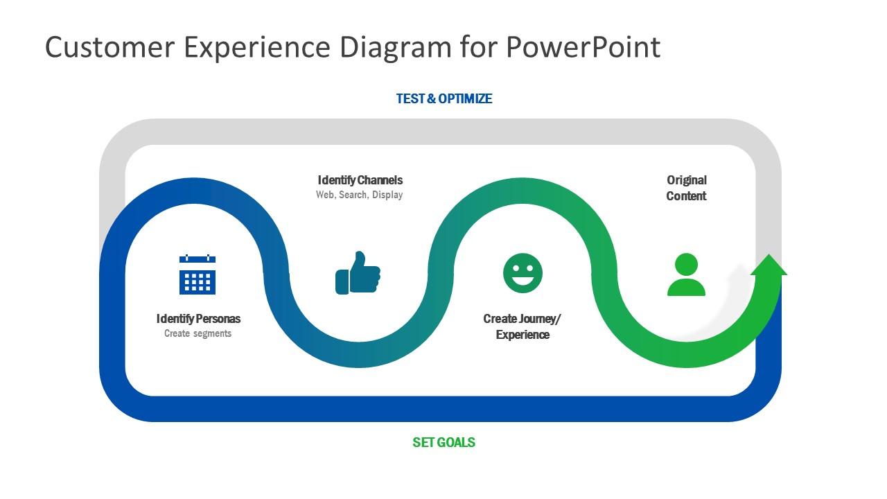 Editable PowerPoint Customer Experience