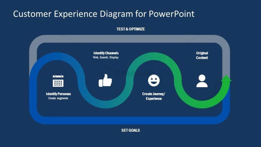 4 Steps Customer Experience Template
