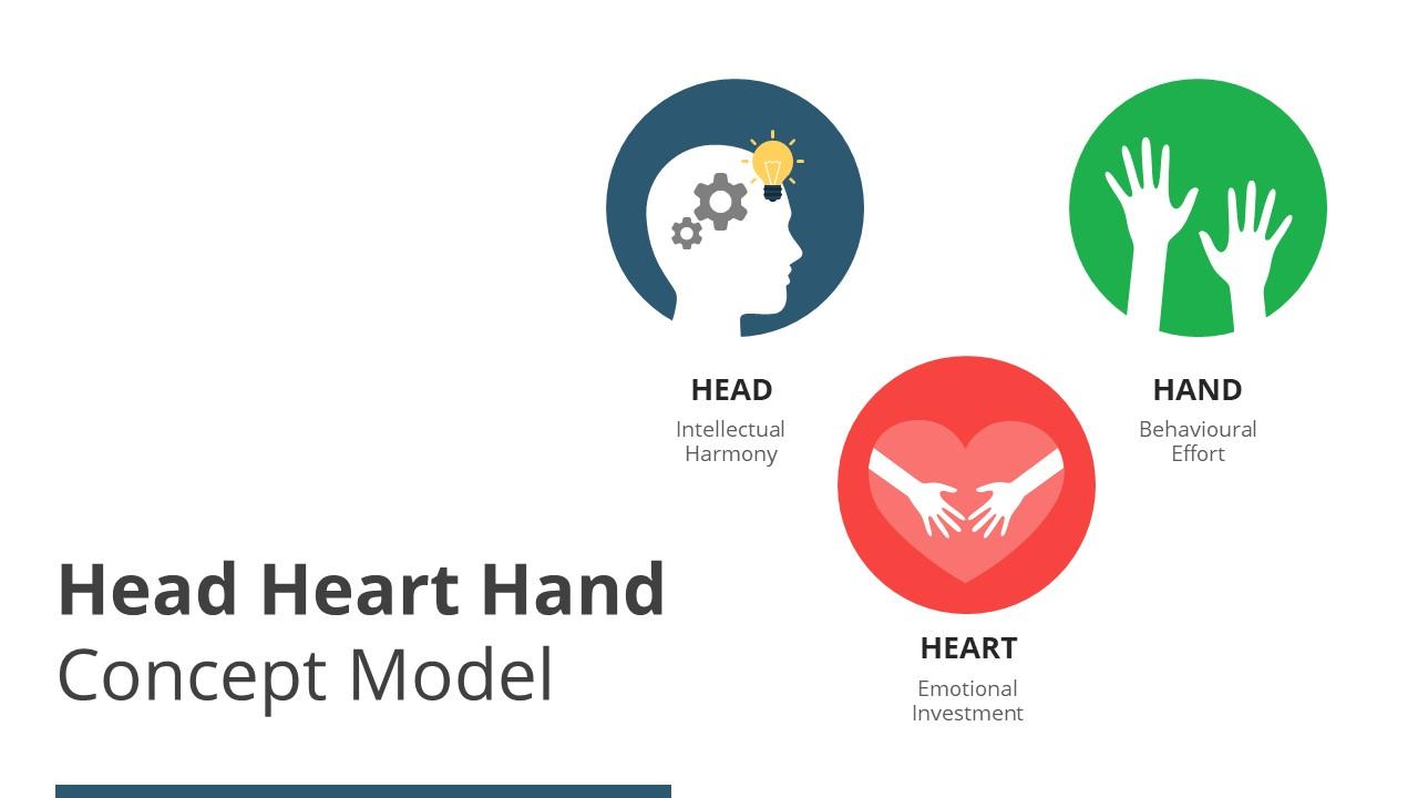 Change Management Model of Head Heart Hand