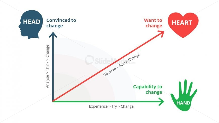 PowerPoint Change Mangement Graph