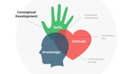 Head Heart Hand Change Model PPT