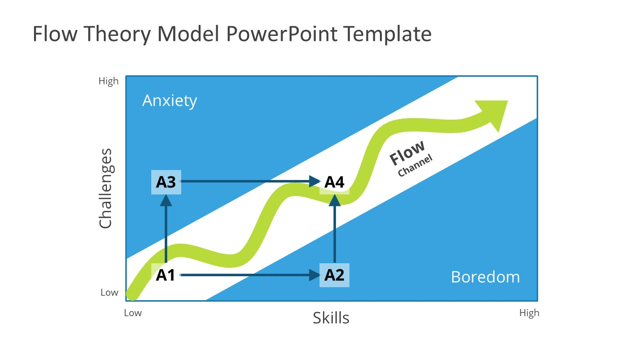 Flow State PowerPoint Chart