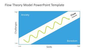 Presentation of Flow State Diagram