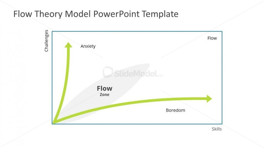 Model of Flow Theory Diagram Template