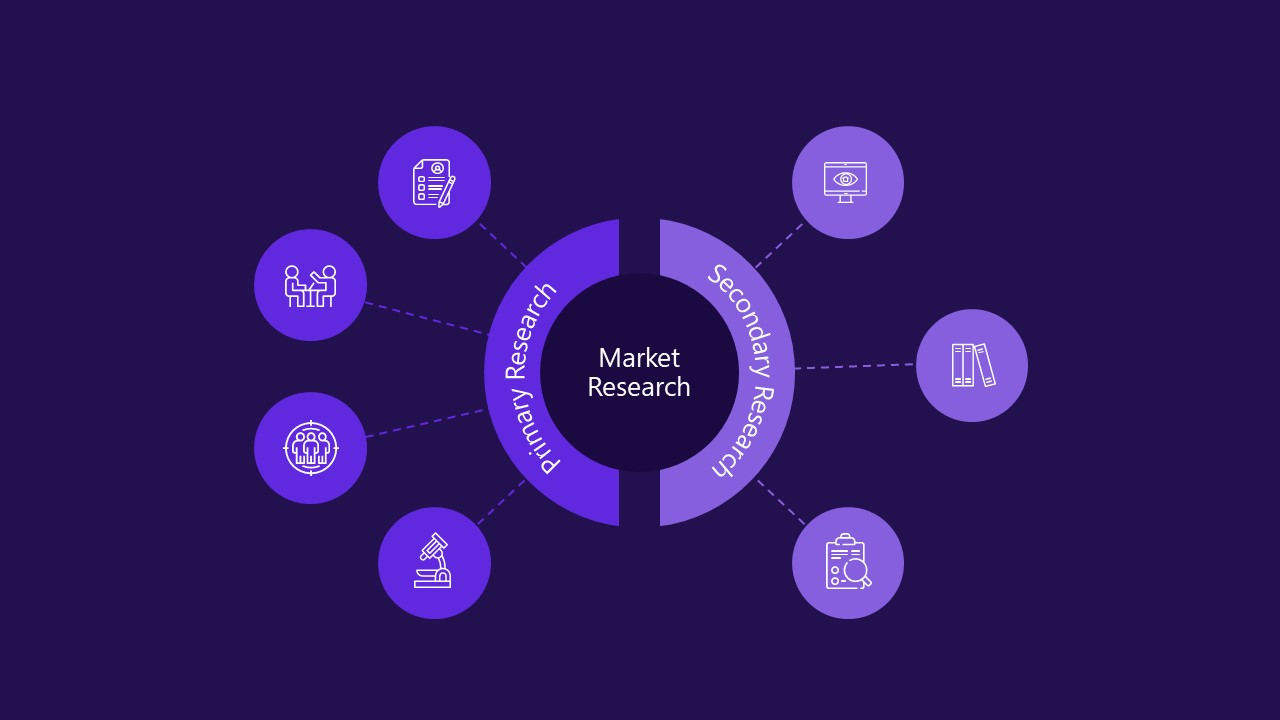 Infographic Design of Market Research