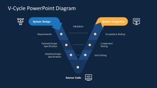 Slide of V-Shape SDLC Model