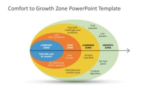Comfort Zone to Growth Zone PowerPoint Template