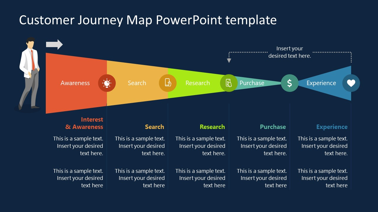 Presentation of Customer Journey Map Experience