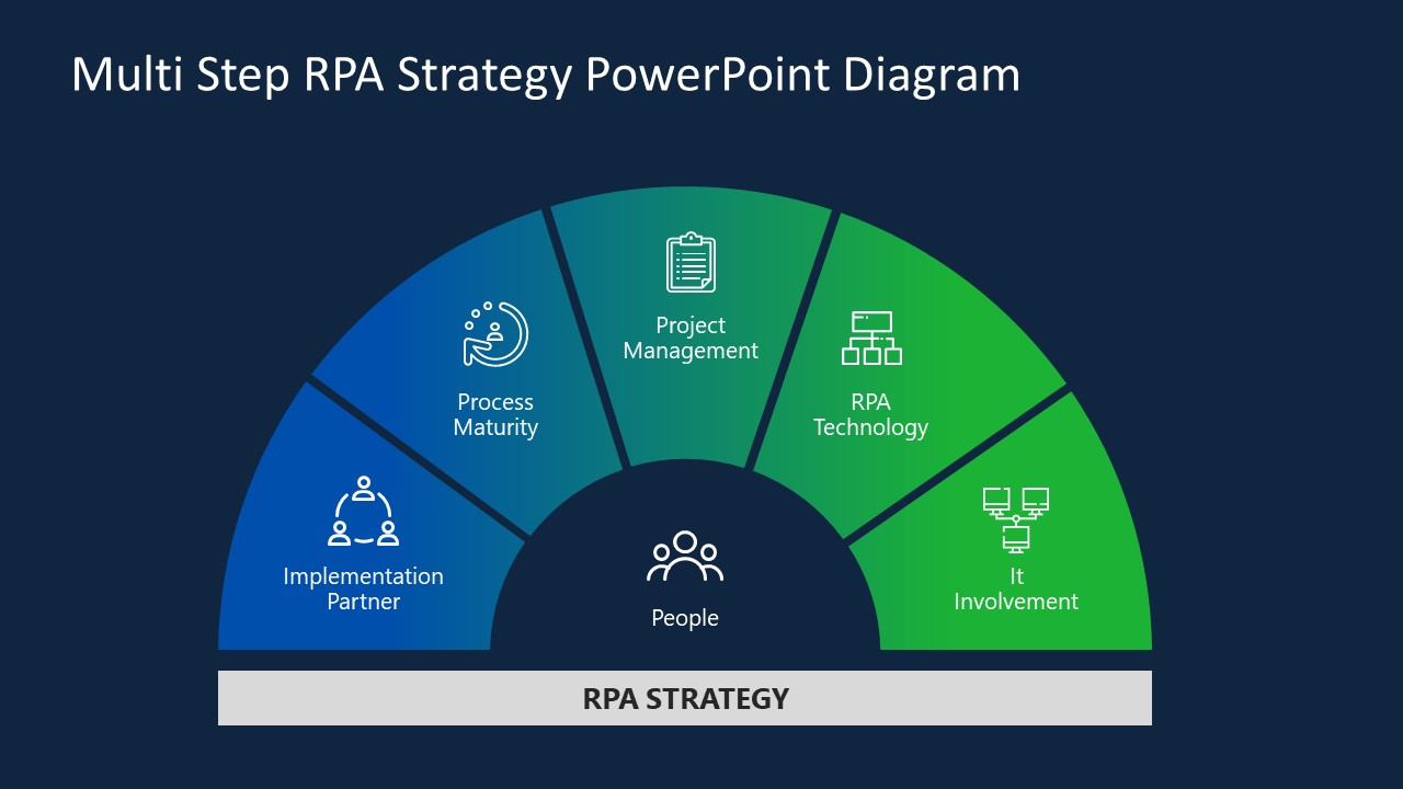 Infographic Robotic Process Automation Strategy