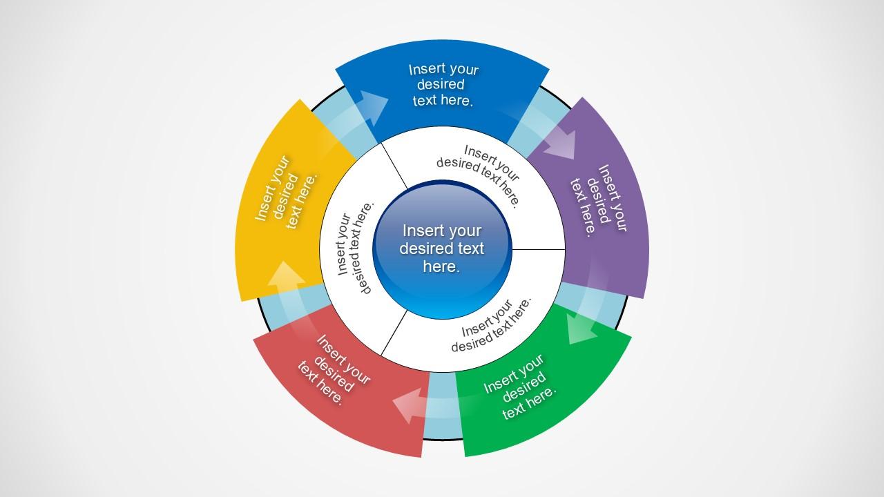 5x3 Circular Flow and Inner Circle Diagram