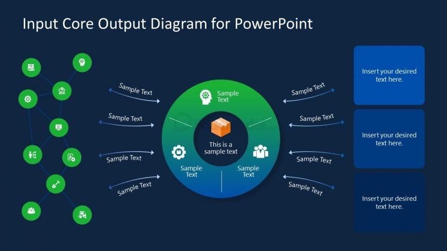 Presentation of Input Core Output Diagram