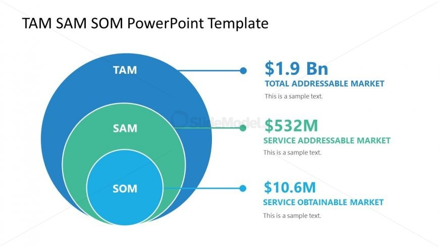 Circular Diagram for TAM SAM SOM