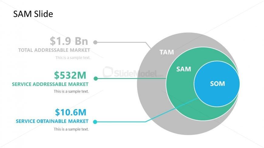 3 Level SAM Market Size Diagram