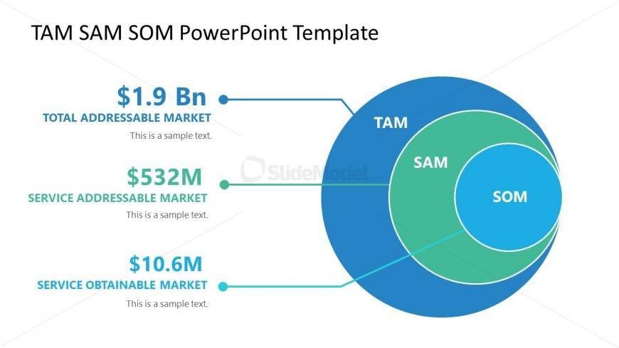 Diagram of TAM SAM SOM Market Size