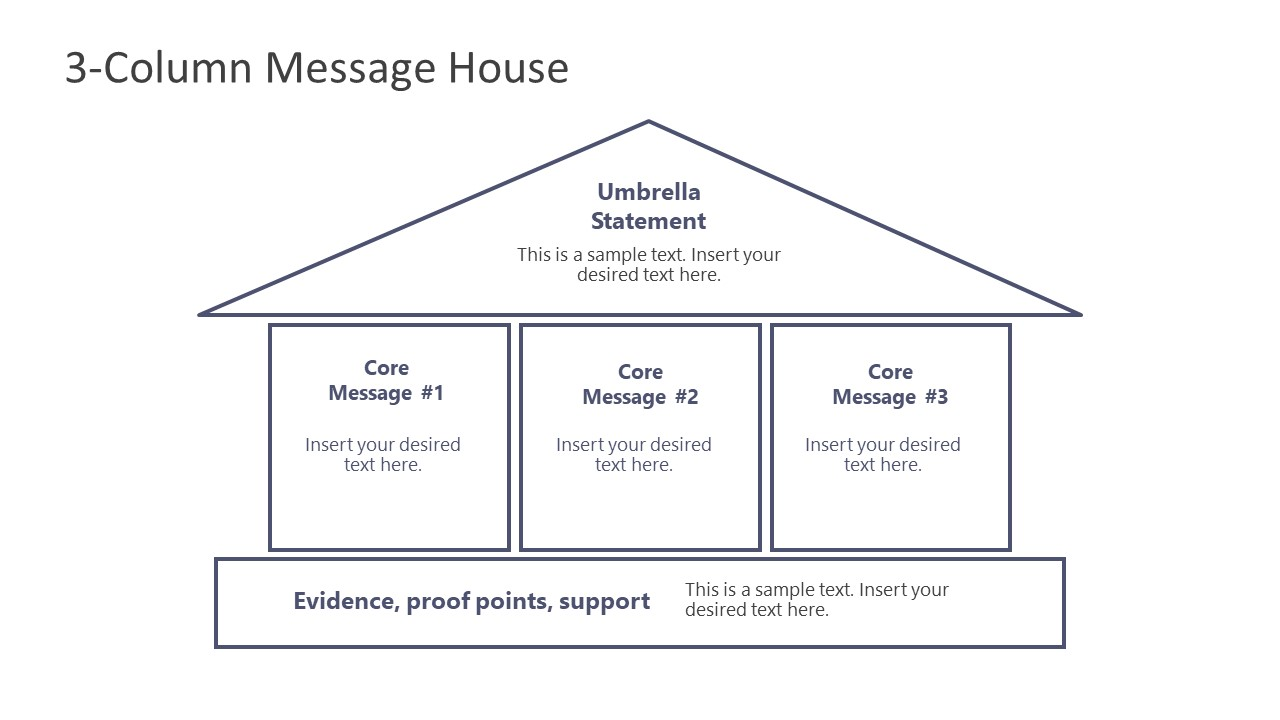 Core Messages in Message House Template