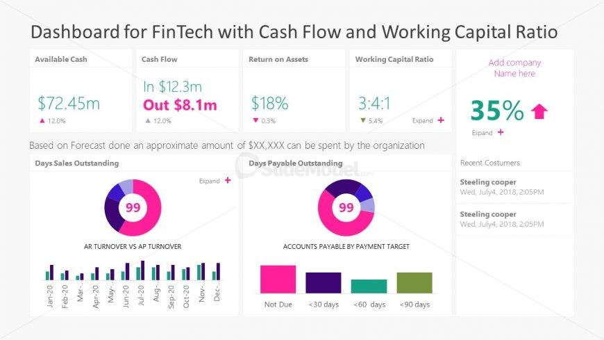 Dashboard for FinTech with Cash Flow and Working Capital Ratio
