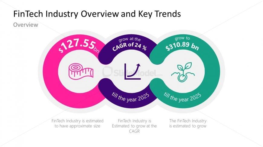 3 Segments of FinTech Key Trends