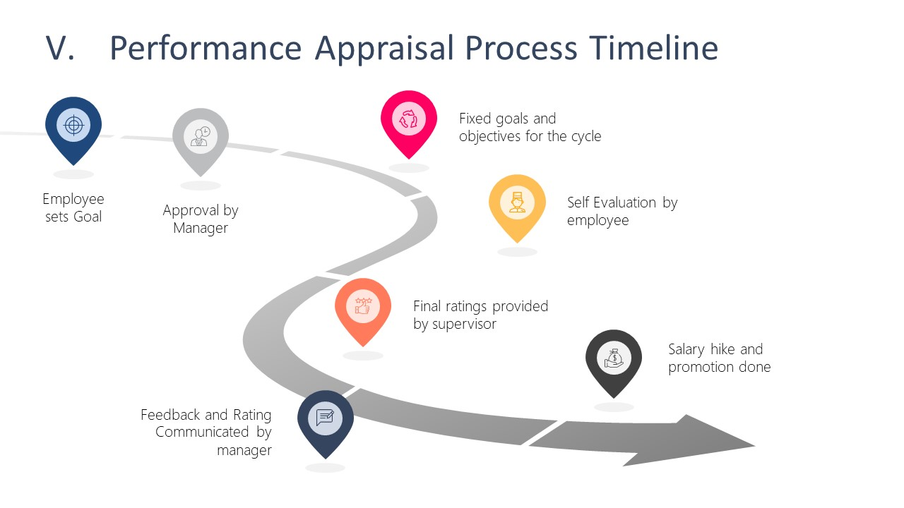 Curved Roadmap Template of Performance Timeline